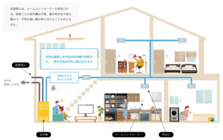 三菱地所ホーム/エアロテック