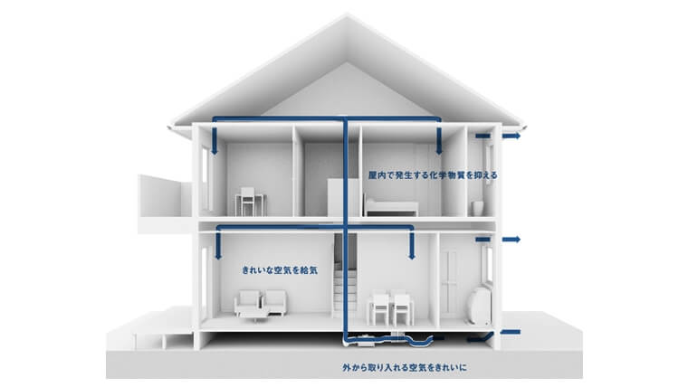 キレイな空気だけを室内に送る「換気システム」