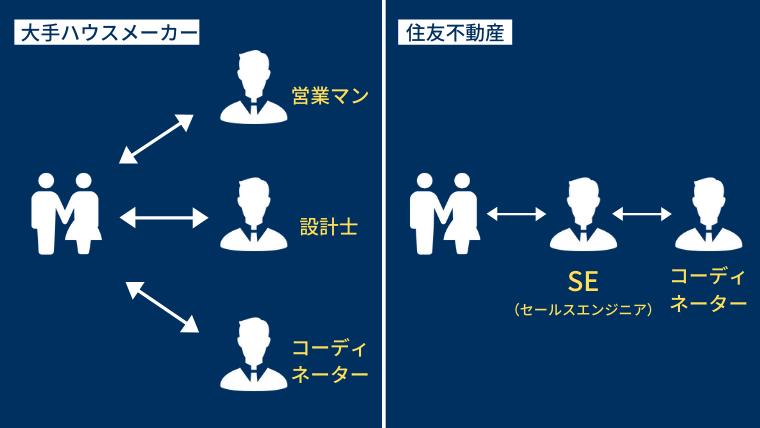SE制度(セールスエンジニア制度)