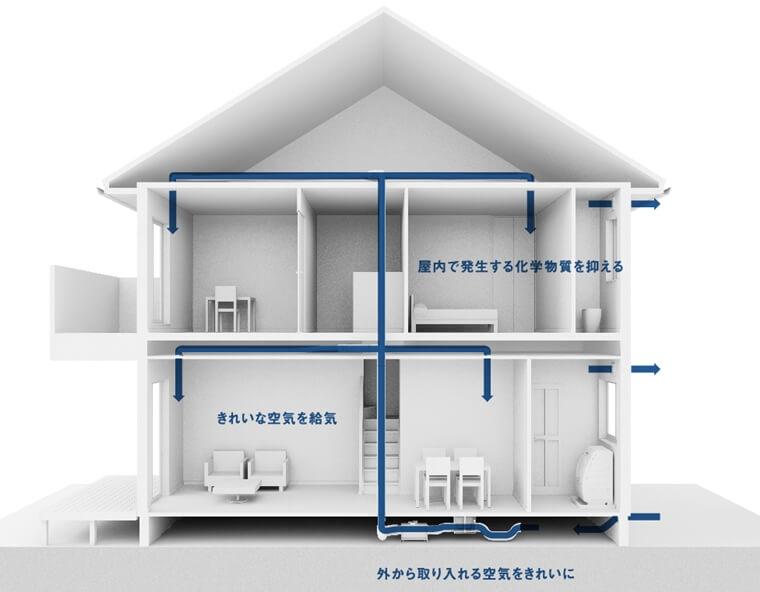 換気システム|冷暖房効率や光熱費に影響
