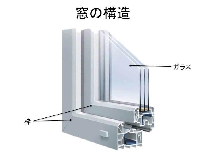 窓の断熱性能を左右する3つのポイント