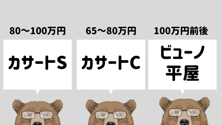 商品(構法)ごとの坪単価