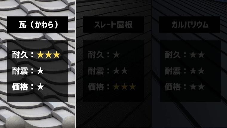 瓦屋根|耐久性No.1